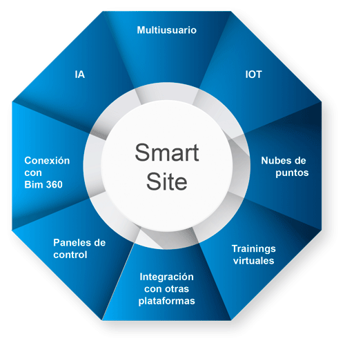 Smart Site Solutions